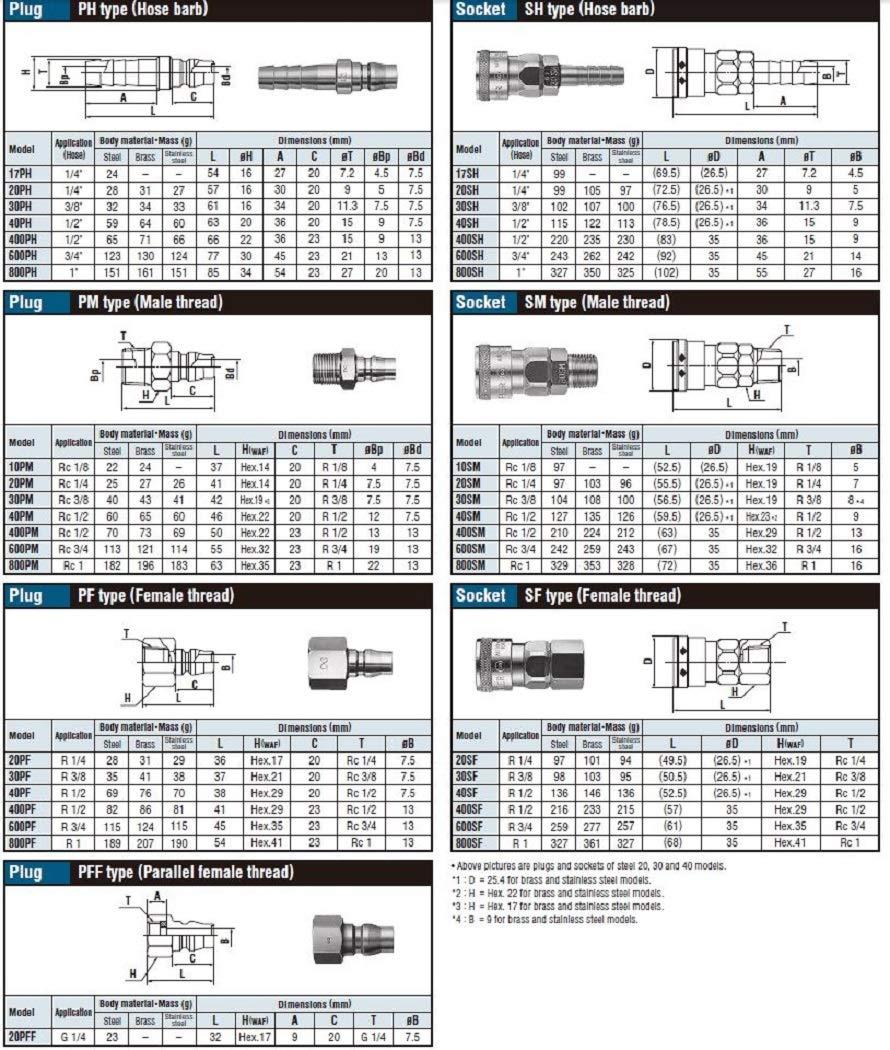Hose Barb Nitto Kohki Hi Cupla 40PH Quick Connect Pneumatic Coupler Plug 1//2 Size Steel 218 PSI