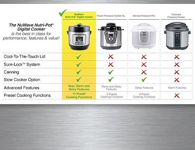 Amazon.com: Nuwave 33151 eléctrico olla de presión, color ...