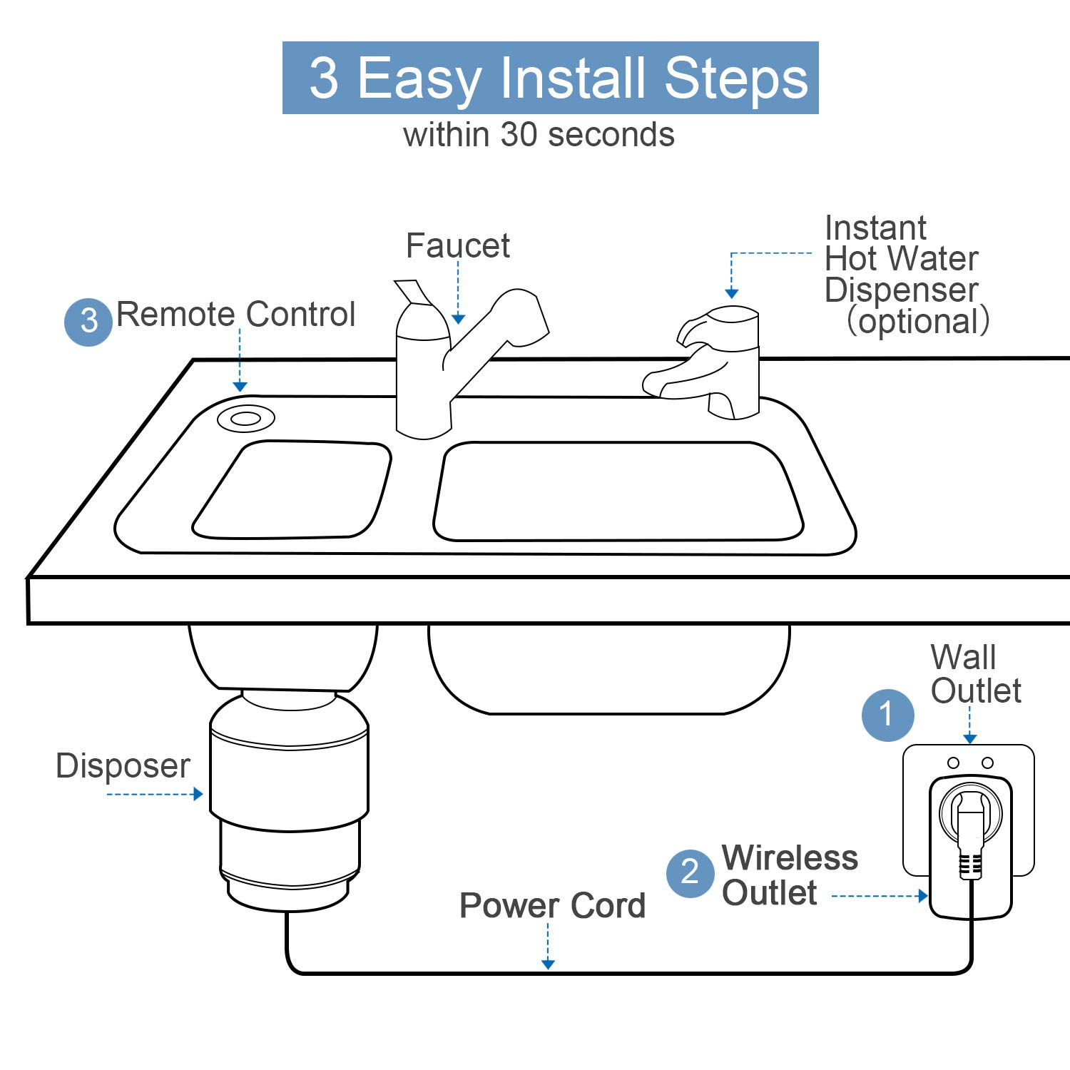 Garbage Disposal Switch Remote Control No Drilling On Sink Top Wiring A Stick