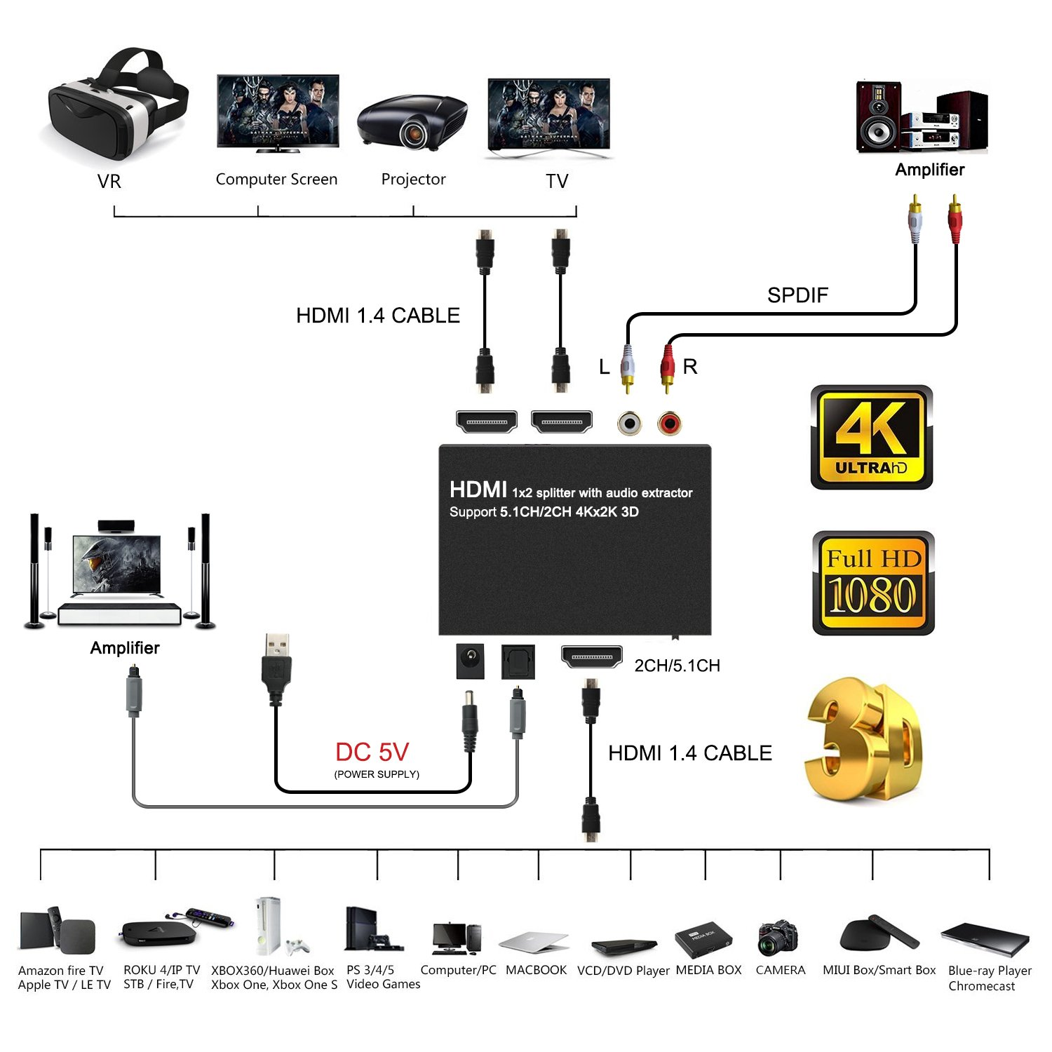 4K HDMI Splitter 1X2 with HDMI Audio Extractor +: Amazon.co.uk:
