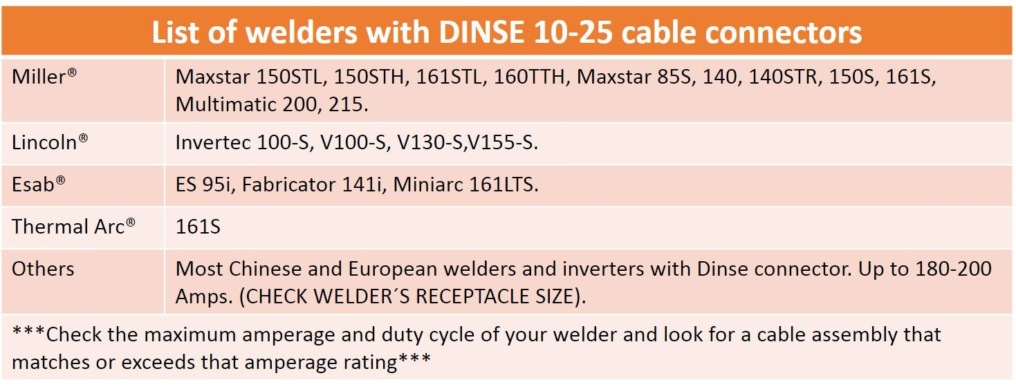 150 Amp Welding Leads Assembly Set - Dinse 10-25 Connector - #4 AWG ...