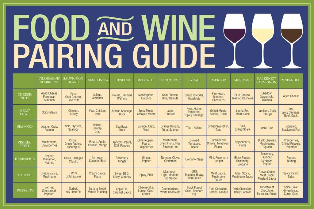 Food and Wine Pairing Guide Blue Cool Wall Decor Art Print Poster 12x18