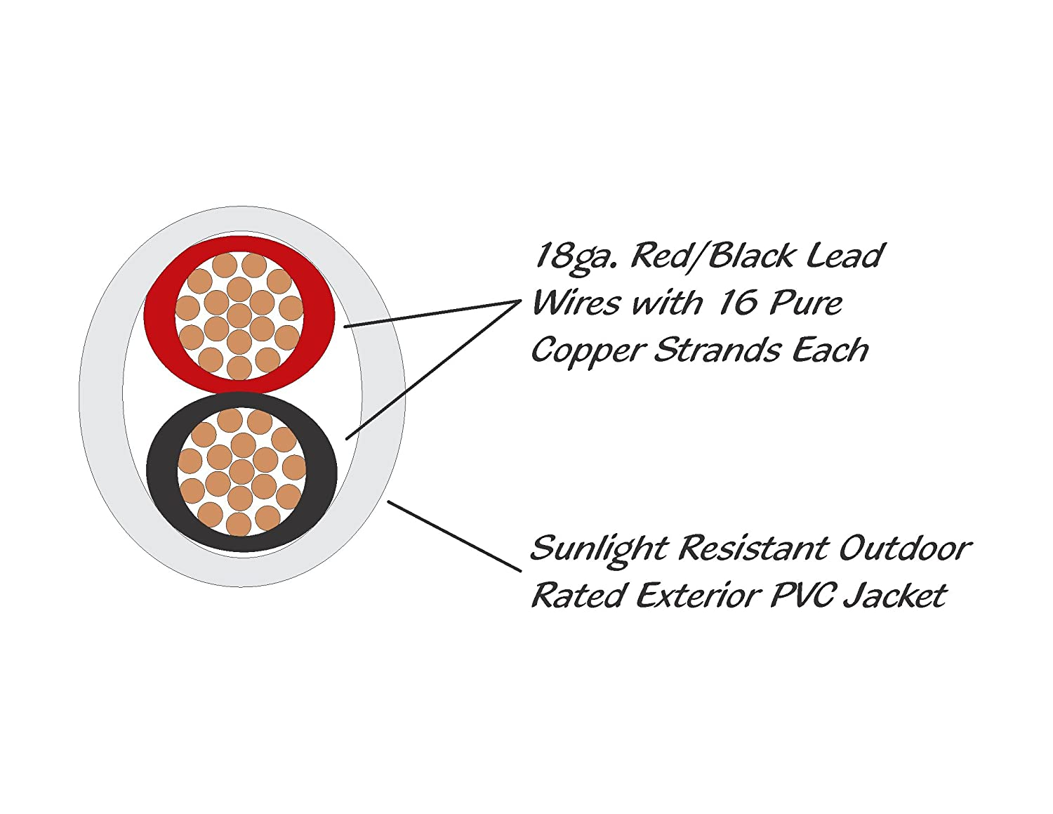 18awg Low Voltage Led Cable 2 Conductor Outdoor Rated Sloanled Stripe Wire Diagram Jacketed In Wall Speaker Ul Cul Class Sunlight Resistant 100ft Reel Sports