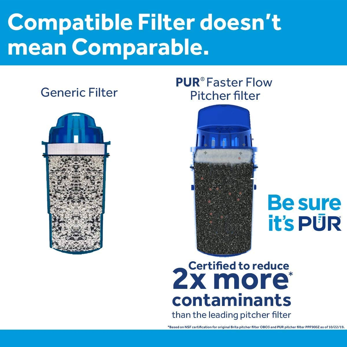 PUR Filters, Pack of 3, Blue: Home & Kitchen