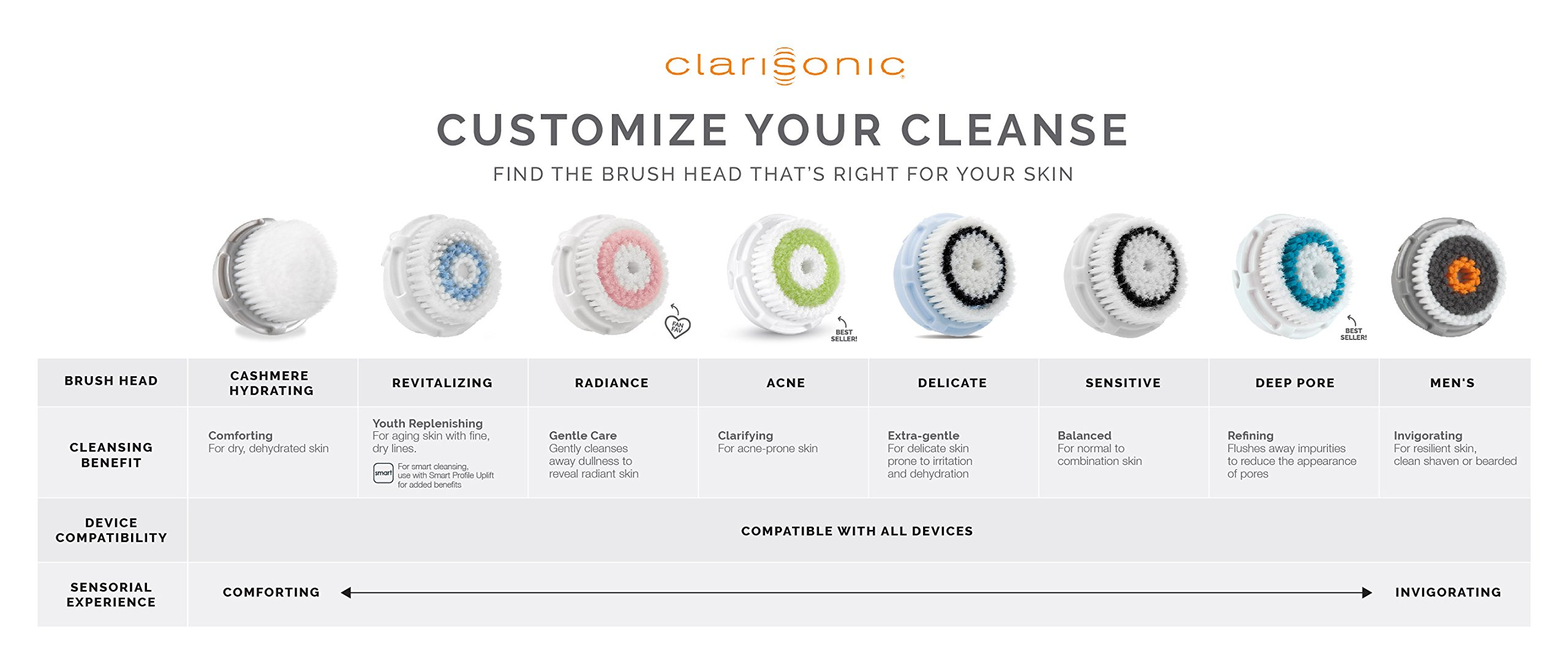 Clarisonic Deep Pore Facial Cleansing Brush Head Replacement by Clarisonic (Image #8)