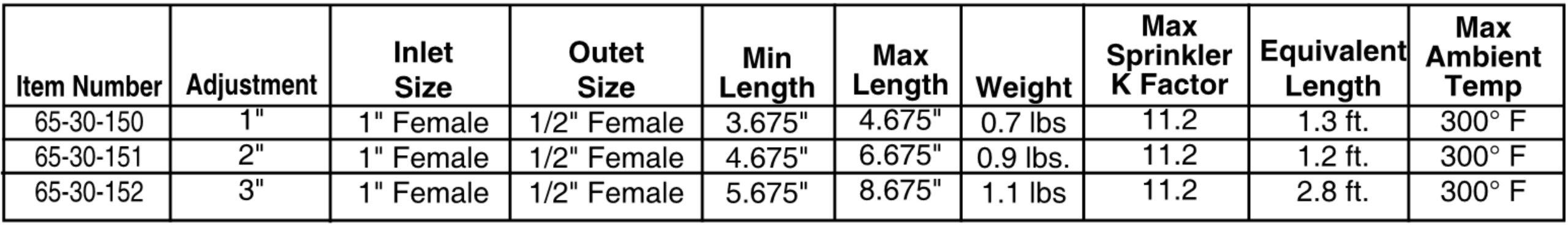 Adjustable Length Pipe Nipples (2'' Adjustment) Iron Pipe Drop Nipple
