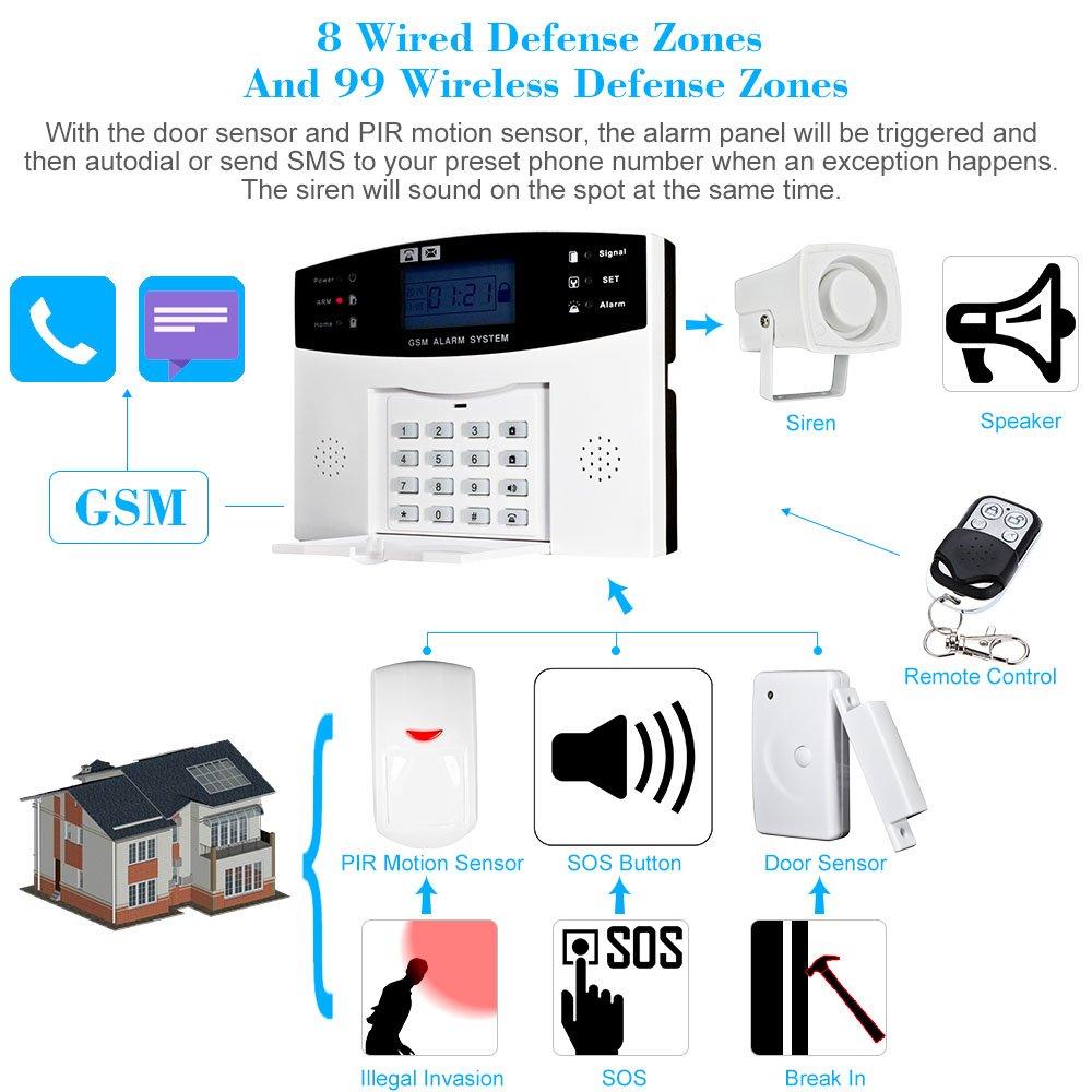 KKmoon Alarma GSM SMS Inalámbrica 99 Zonas 433MHz Antirrobo Sistema de Seguridad Detector con Sensor de Movimiento PIR Puerta Control Remoto: Amazon.es: ...