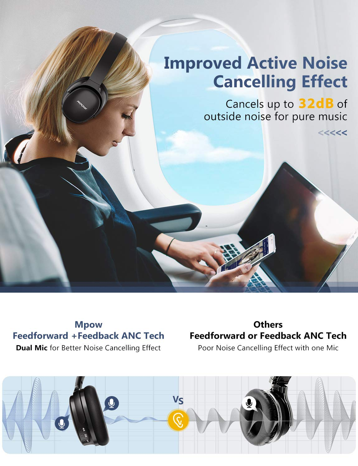 Mpow H10 [2019 Edition] Dual-Mic Active Noise Cancelling Bluetooth Headphones, ANC Over-Ear Wireless Headphones with CVC 6.0 Microphone, Hi-Fi Deep Bass, Foldable Headset for Travel/Work by Mpow (Image #2)
