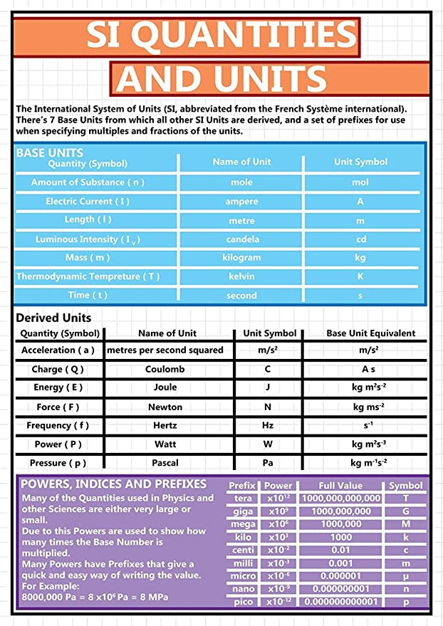 Si Quantities And Units Gcse Educational Science Poster A2 Size 42