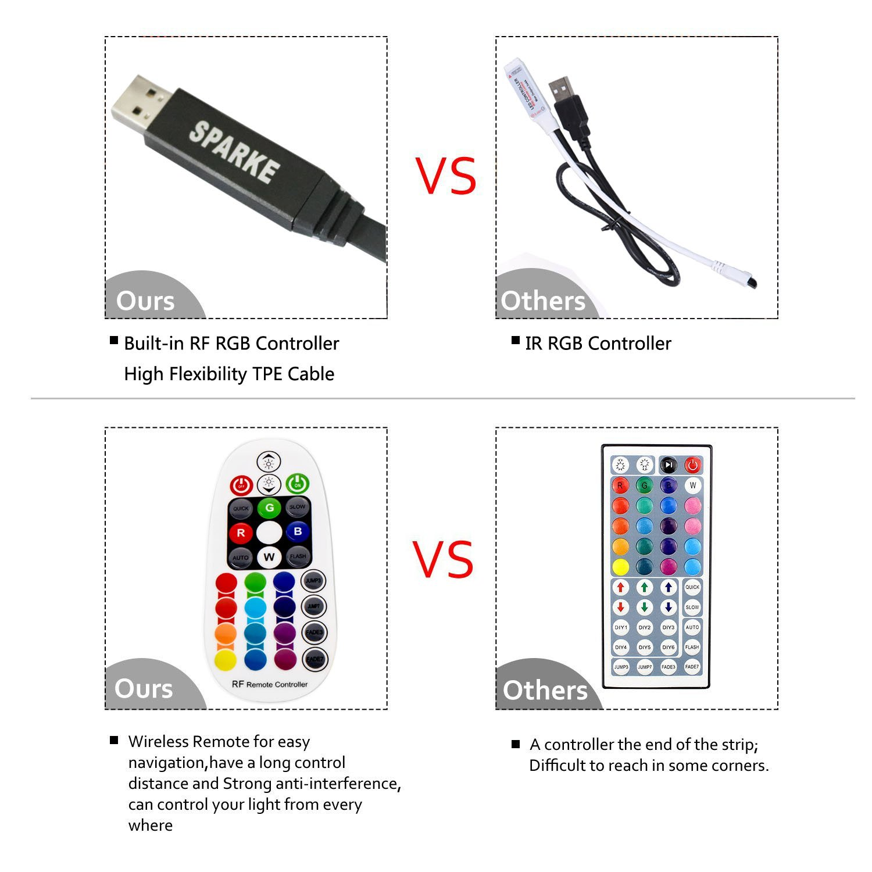 SPARKE LED TV Lights 3meter 9.9 feet USB LED Strip Lights Kit SMD3528 RGB TV Bias Lighting Backlight With RF Remote Controller For 40-70inch HDTV//Monitor Decoration