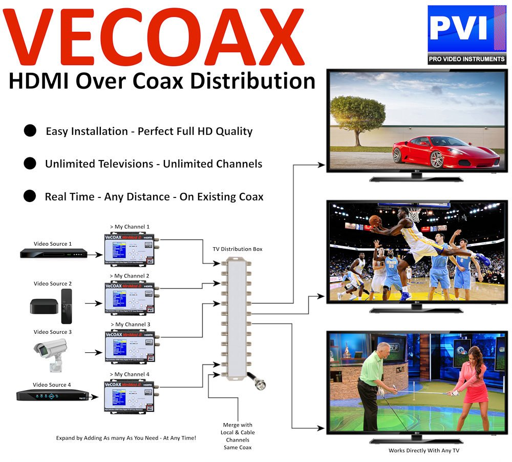 Amazon.com: HDMI MODULATOR - PVI MINIMOD 2 - HDMI Video Distribution Over TV Coax Cables To All TVs in Every Room - FULL HD 1080p ENCODING with Dolby: Home ...