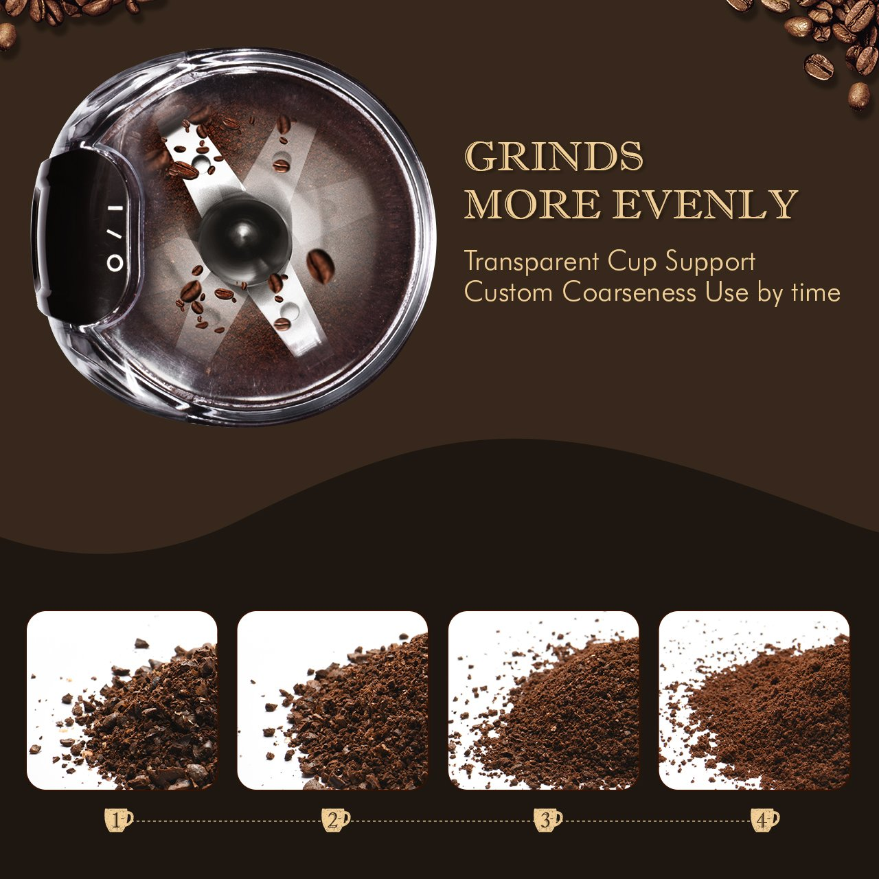 Homitt Electric Coffee Grinder, One-Touch Coffee Bean Grinder with Upgrade Noiseless Motor and 301 Stainless Steel Blades for Evenly and Versatile Grinding-Support Home and Office Portable Use by Homitt (Image #3)