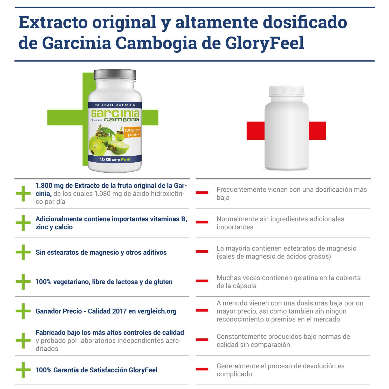 Garcinia Cambogia 1800 mg Quemagrasas Potente para Adelgazar - 90 Cápsulas Veganas de Garcinia - Suplemento Premium de GloryFeel