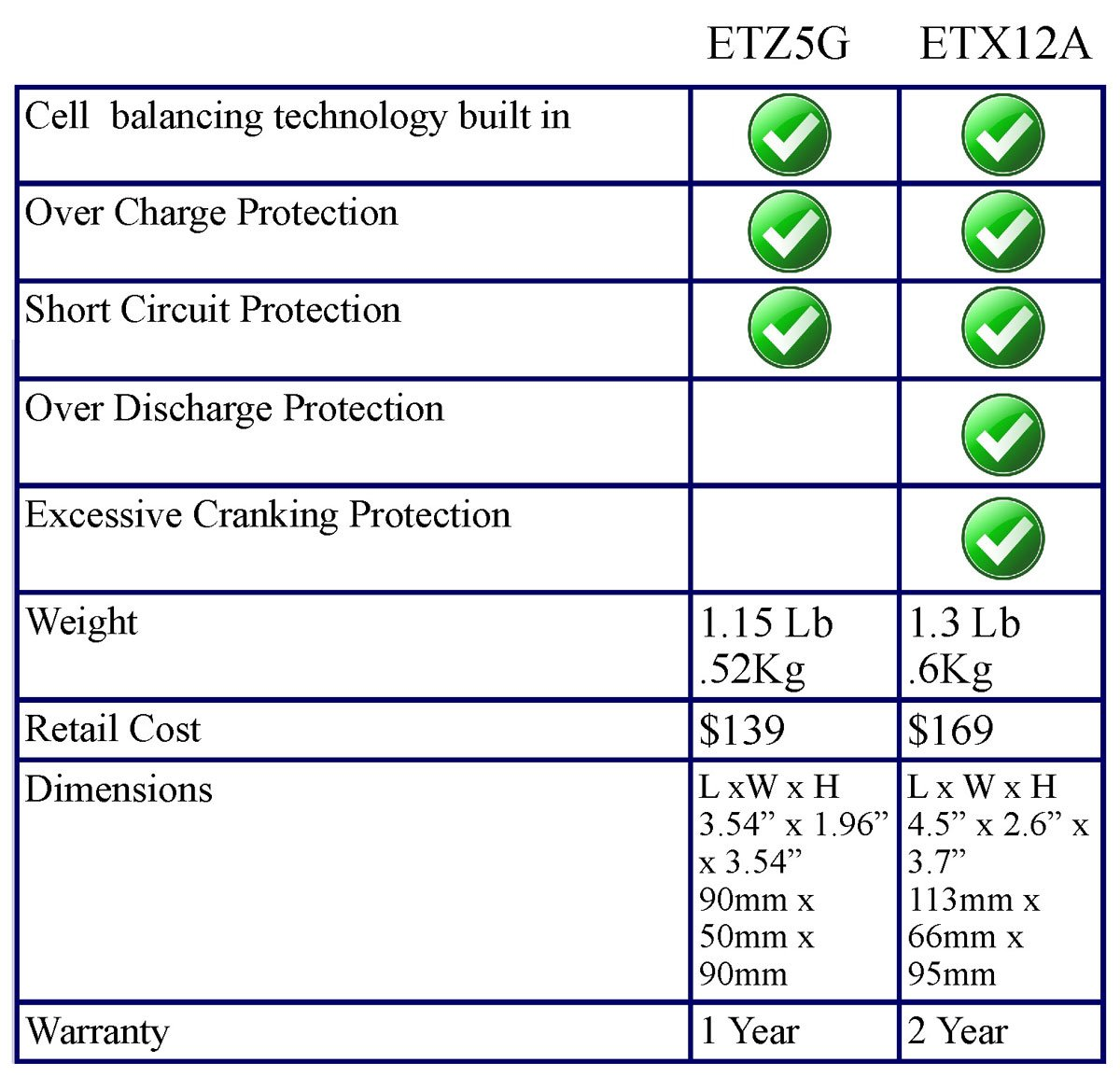 EarthX ETZ5G LITHIUM LiFePO4 Dirt Bike Battery With Integrated Management System