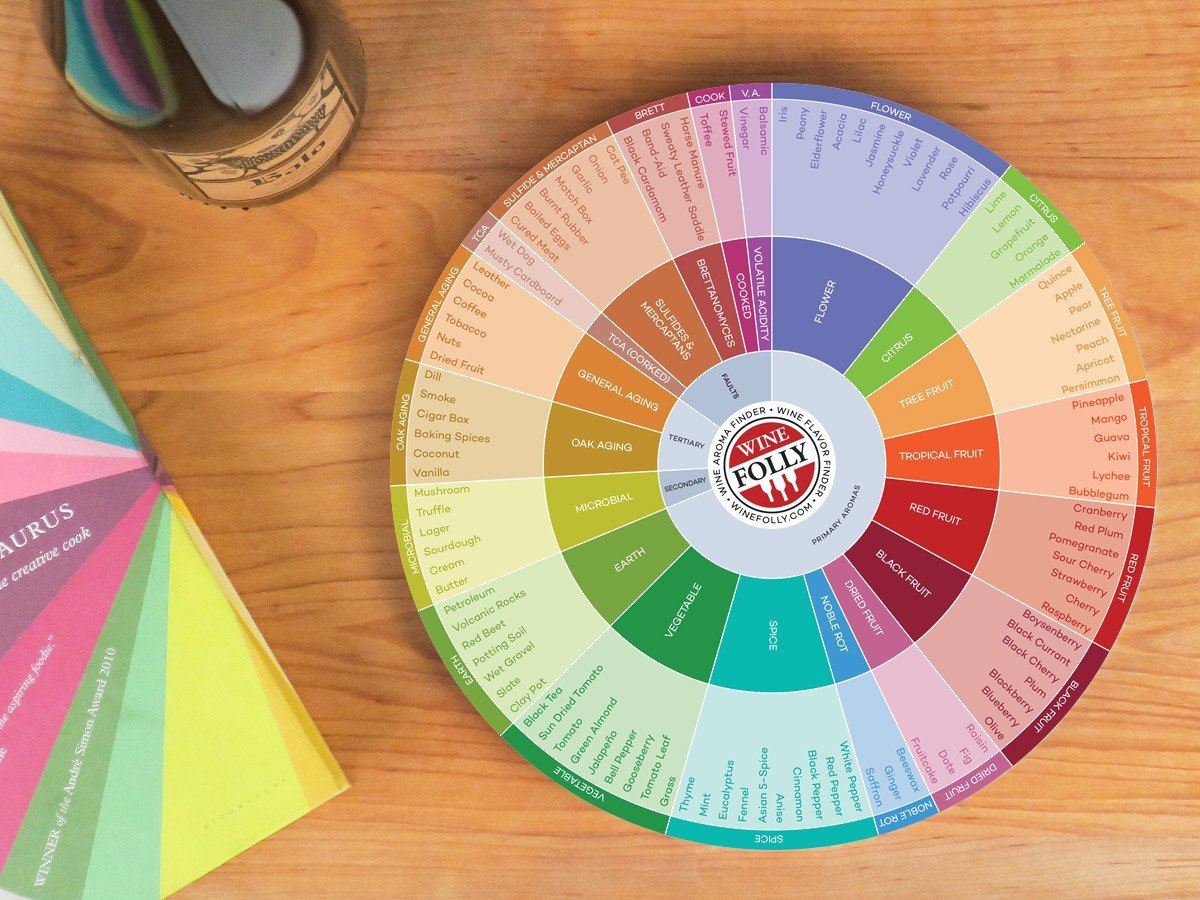 Wine Folly - Wine Flavors Circle Chart 10-Pack (9'')
