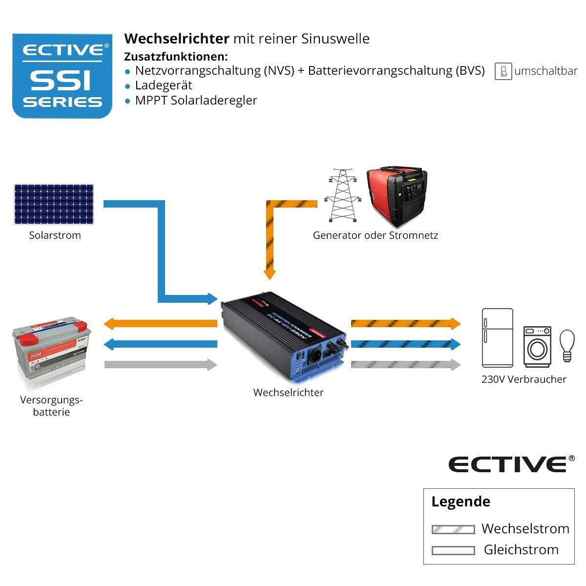 Fantastisch Wechselrichter 12 Volt Schaltplan Fotos - Elektrische ...