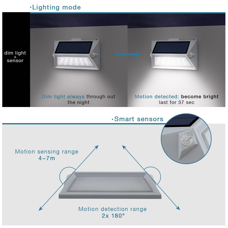 Lumisky Poly W11 Proyector Foco Solar 18 LED exterior impermeable luz con doble detector de movimiento, plástico, integrado, 1 W, gris, 16 x 9,5 x 3,6 cm: ...