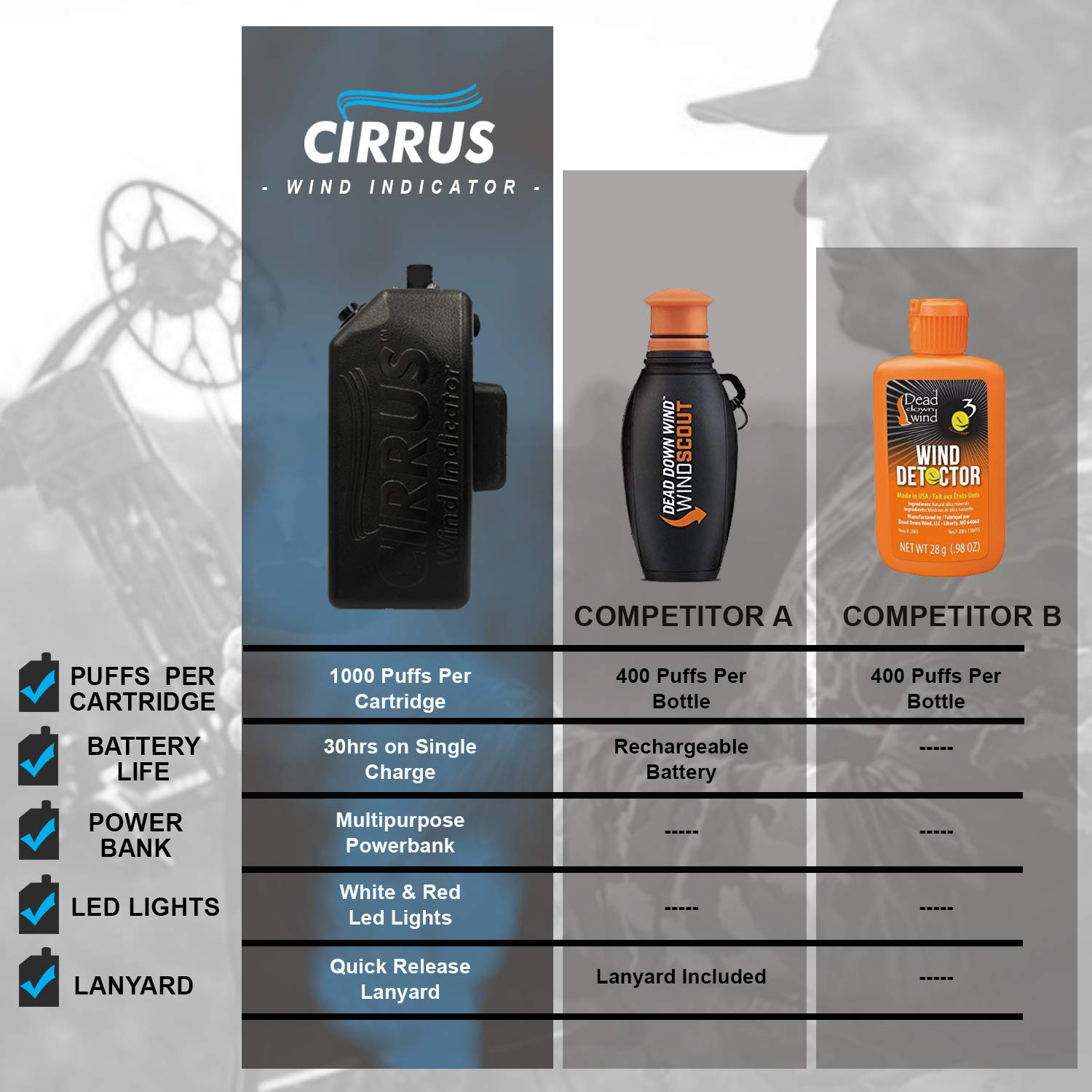 Cirrus Wind Indicator for Hunting - The Perfect Wind Checker Alternative to Messy Powder by Cirrus (Image #2)
