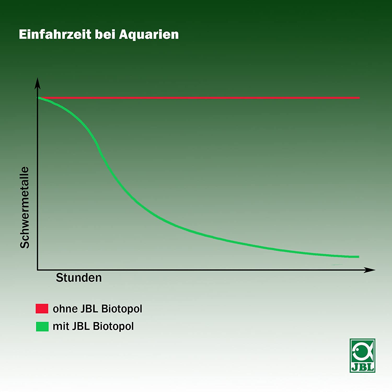JBL Biocondizionatore per acquari d' d' d' acqua dolce, Biotopol 366b53