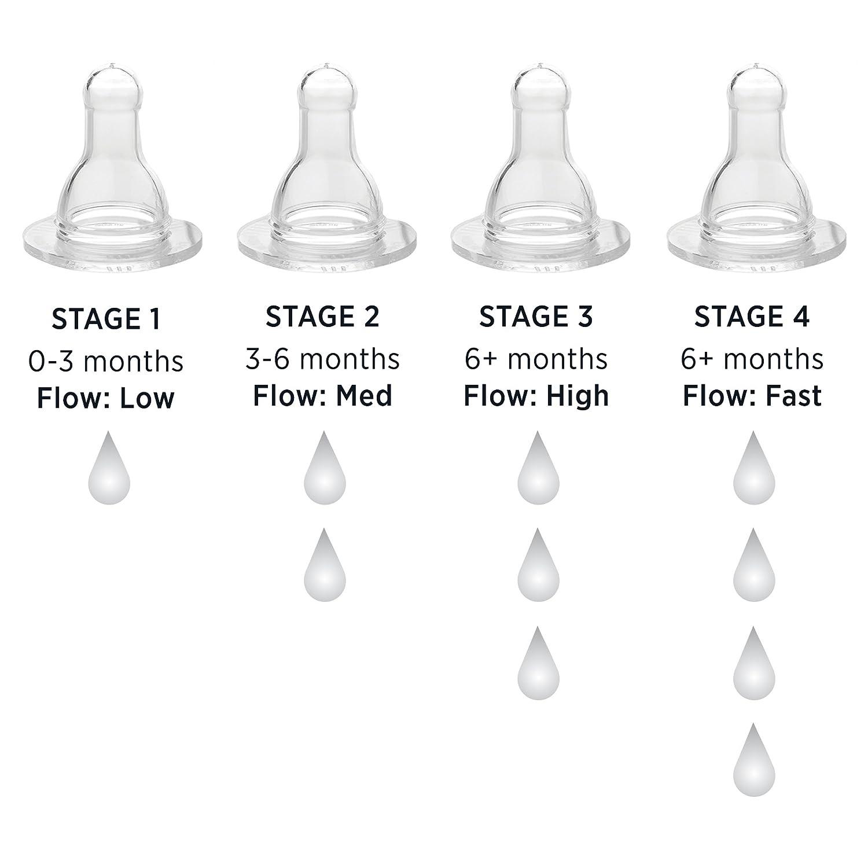 Lifefactory Nipples 2pk-Stage 2 6.99x5.08x6.35 cm