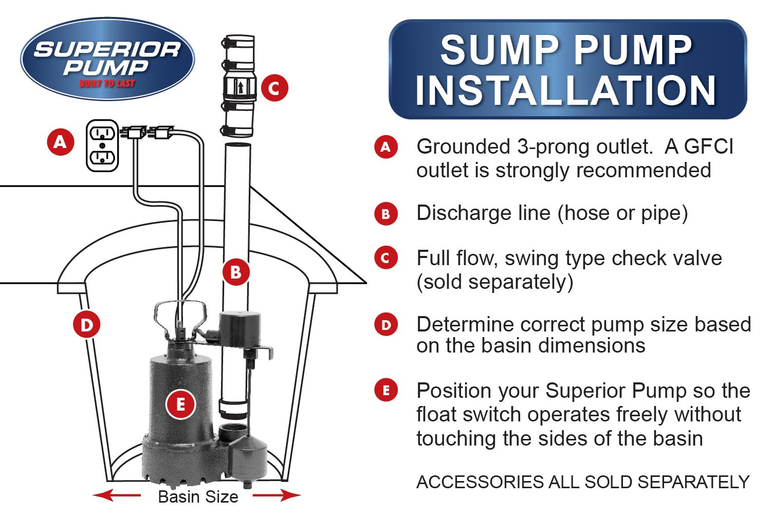 Wayne Pump Wiring Diagram Simple Guide About Gfci With The Switch Separate Double Float Installation Instructions Choice Sump