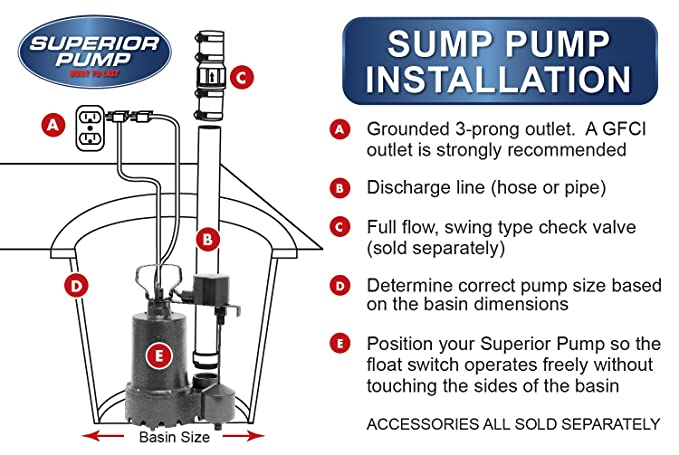 Superior Pump 92910 Powered Battery Back Up Sump Pump With Vertical Switch, 12V DC - - Amazon.com