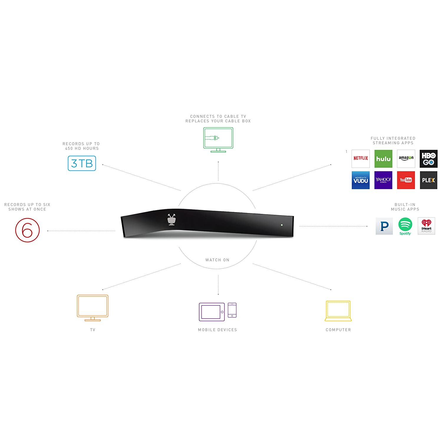 Tivo Bolt 3 Tb Dvr Digital Video Recorder And Netflix Wiring Diagram Streaming Media Player 4k Uhd Compatible Works With Cable Electronics
