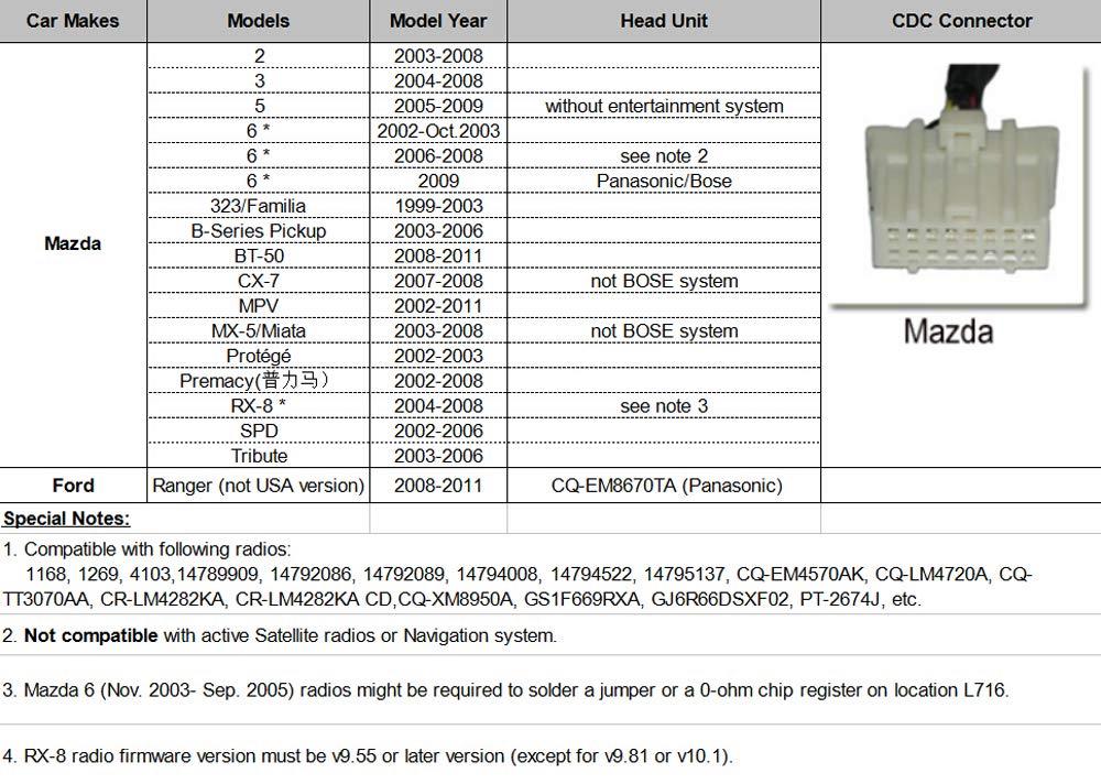 interfaccia per lettore MP3//radio per Mazda Adattatore per auto USB-AUX-IN