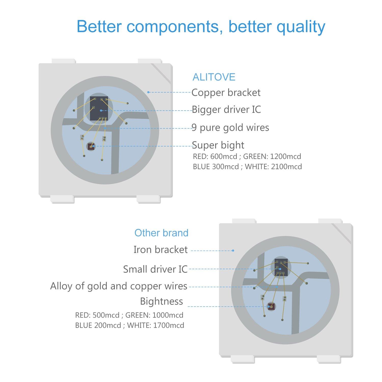 Alitove 164ft Ws2812b Individually Addressable Led Strip Light 5050 Driver Circuit Rgb Smd 150 Pixels Dream Color Waterproof Ip66 Black Pcb 5v Dc