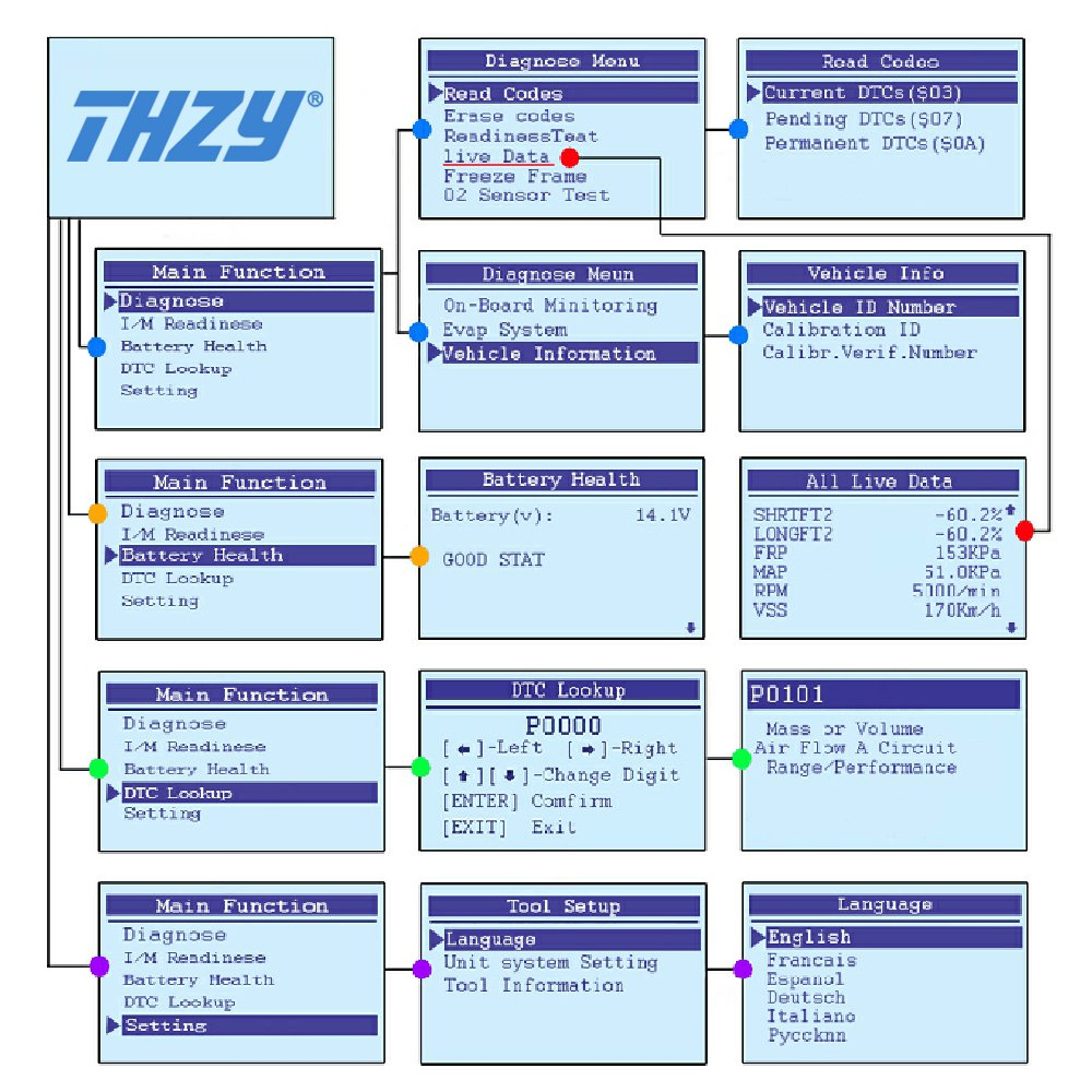 THZY OBD Diagnostic Scanner NI100 OBD code reader Diagnostic scan tool Car  Fault Code Reader Battery Health Check scan tool for