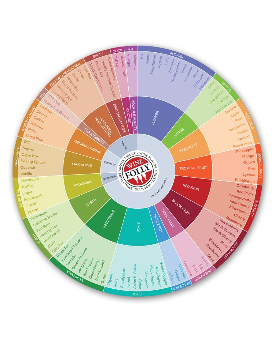 Wine Folly Wine Flavors Circle Chart, 9' 9