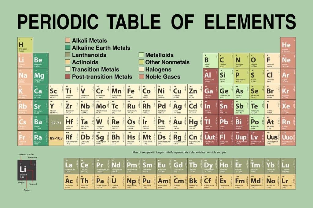 Periodic Table Updated with New 2021 Elements Green Educational Atomic Number Classroom Reference Science Tables Cool Wall Decor Art Print Poster 36x24