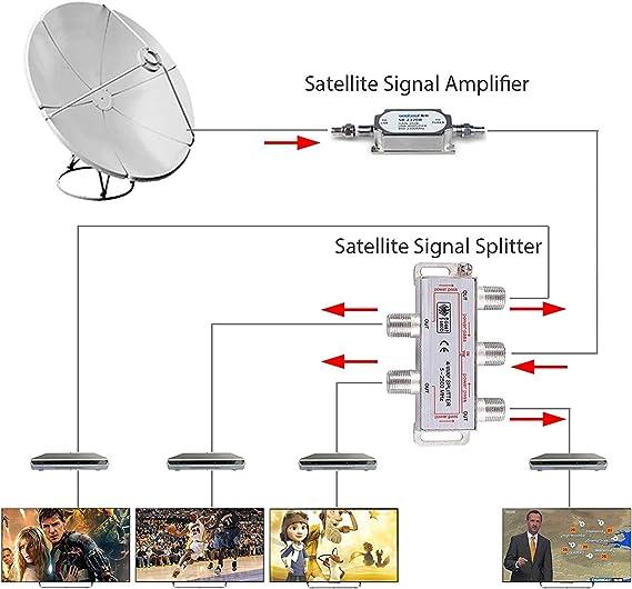 4 Vías Divisor de TV Sat 5-2500MHz Adaptador de Enchufe F Cable Distribuidor de Antena Splitter Sat Distribuidor de TV + 2 x Cable 1,5 m + 4X F al ...