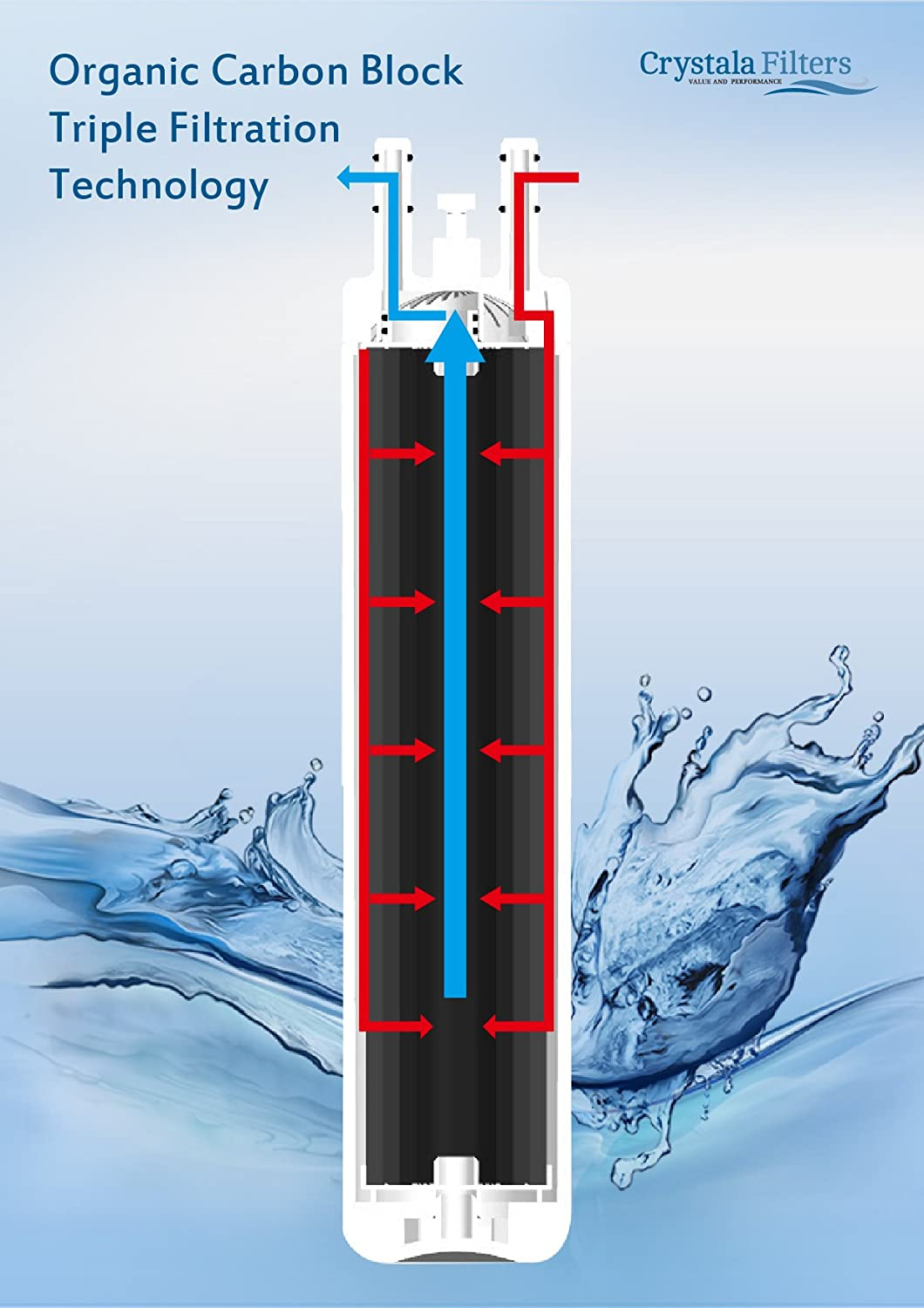 71XfXj0QM5L._SL1500_ amazon com crystala frigidaire water filter ultrawf compatible  at readyjetset.co