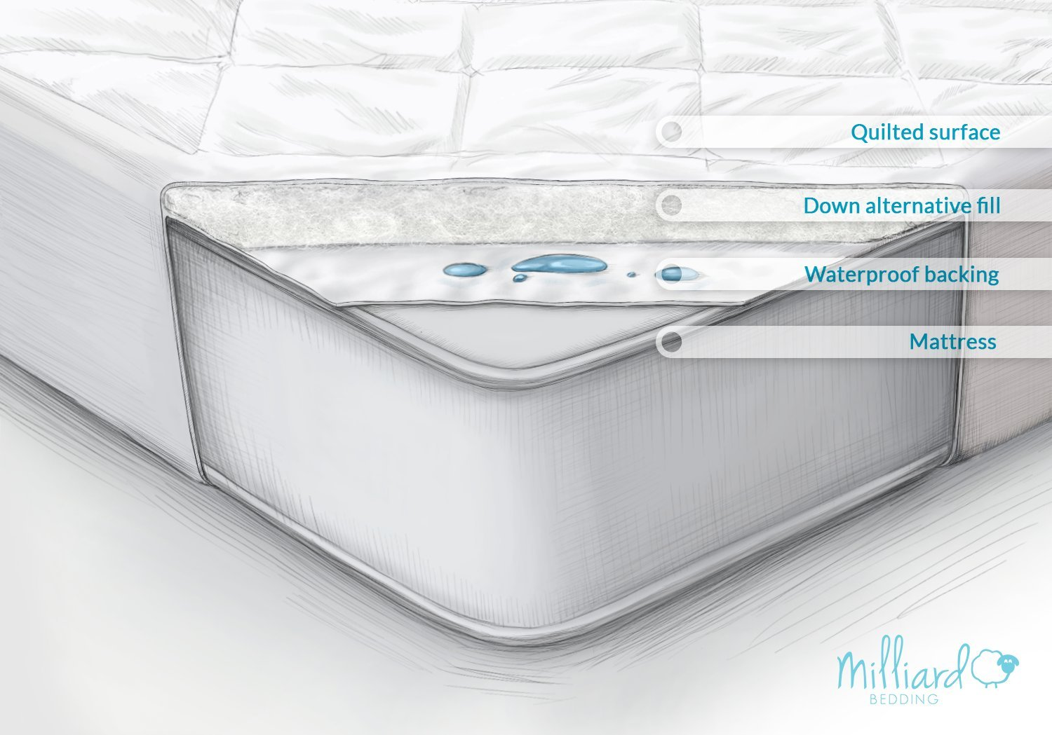 MILLIARD Quilted, Waterproof Crib & Toddler Mattress Protector Pad, Premium Hypoallergenic Fitted Cover with Extra Padding 28x52x6 by Milliard (Image #3)