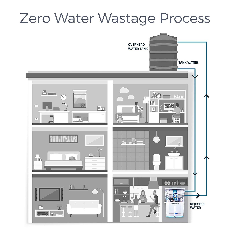 Zero-water-wastage-Process