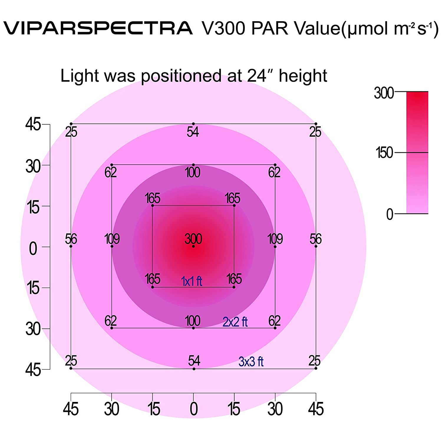 Viparspectra v300 300w led grow light - PAR values