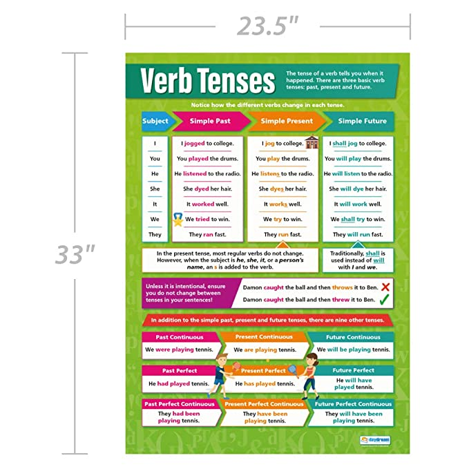 "Verb Tenses | English Posters | Gloss Paper Measuring 33"" x 23 5"" 