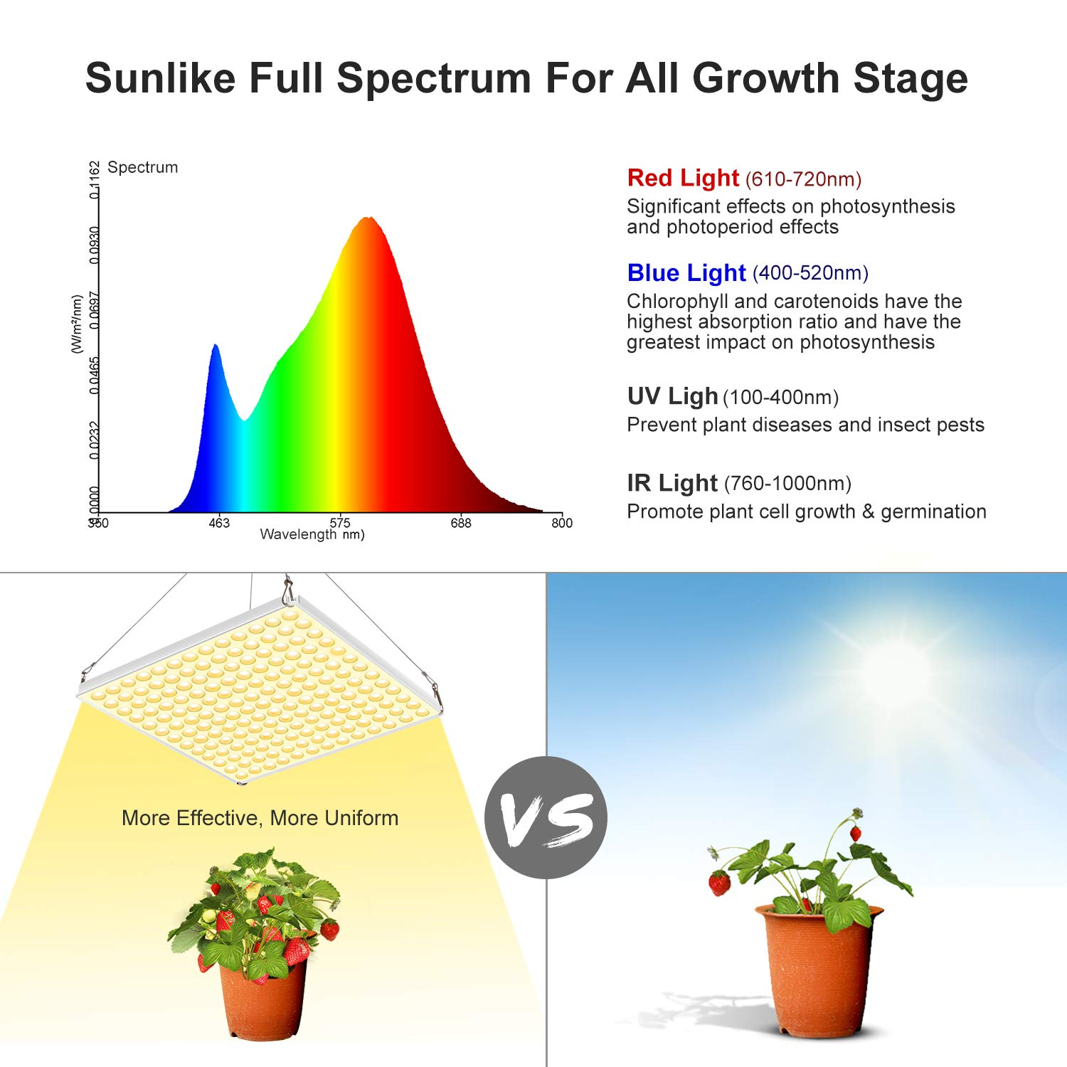 Grow Light 75W Full Spectrum Led Plant Light 3500K Sunlike Plant lamp with UV IR Bulbs for Indoor Plants Hydroponics Vegetables Flowers from Seedlings to Blooming /& Fruiting