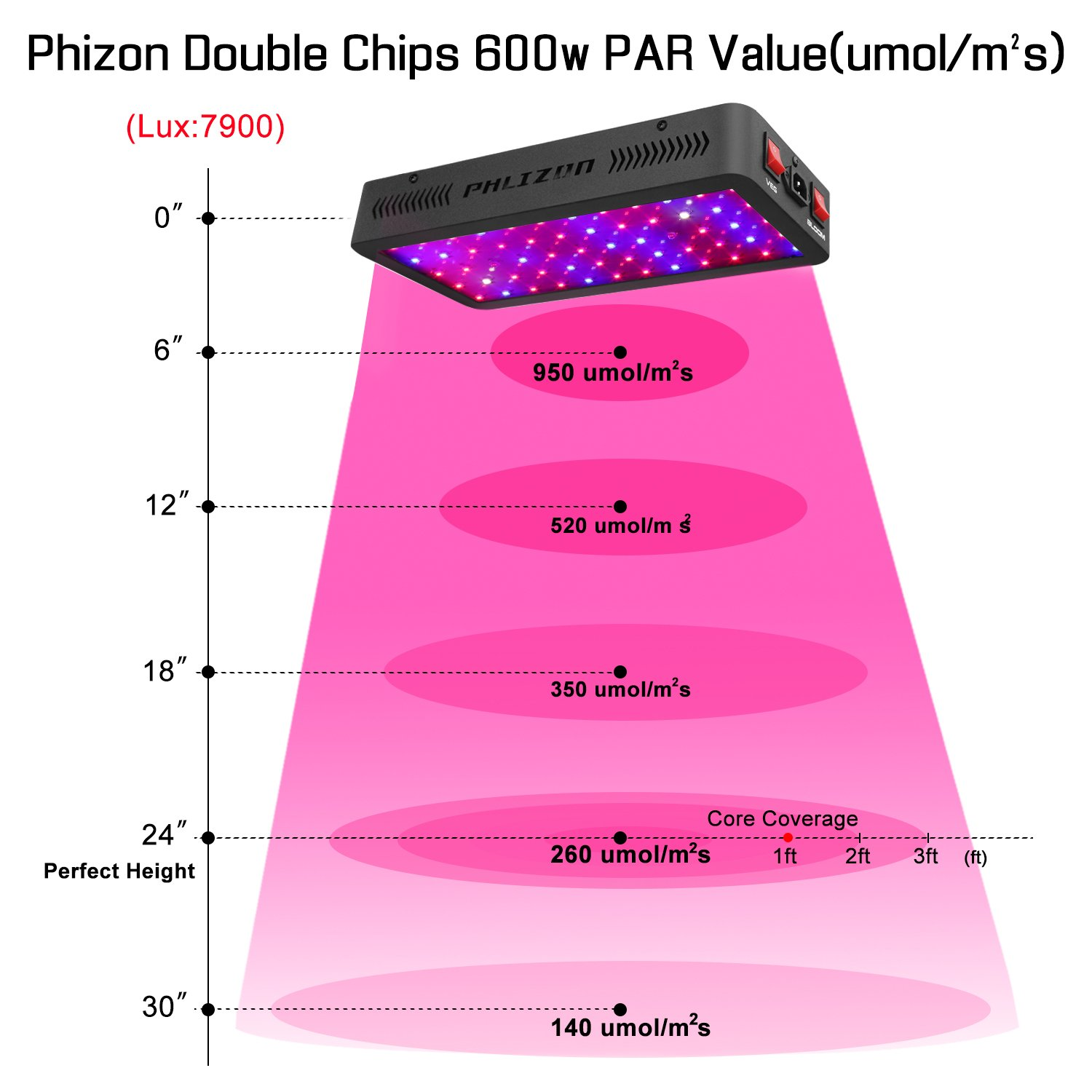 best grow light