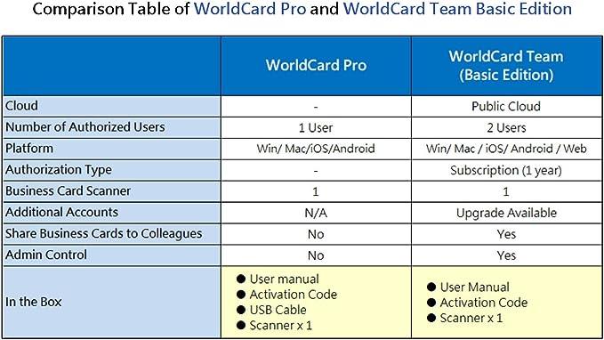 Penpower Worldcard Pro Business Card Scanner Win Mac