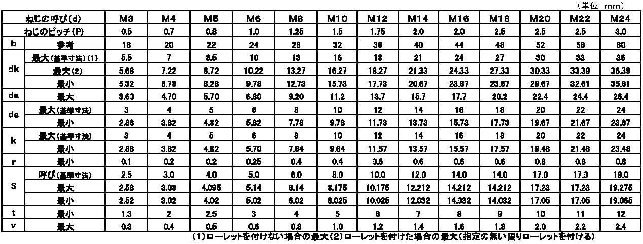 CAP(日星精工 材質(ステンレス) 規格(12X195) 入数(20)