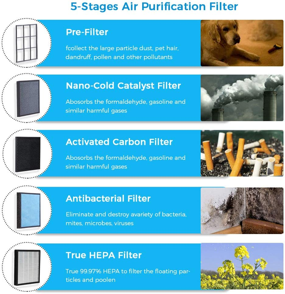 5-stages of air filtration