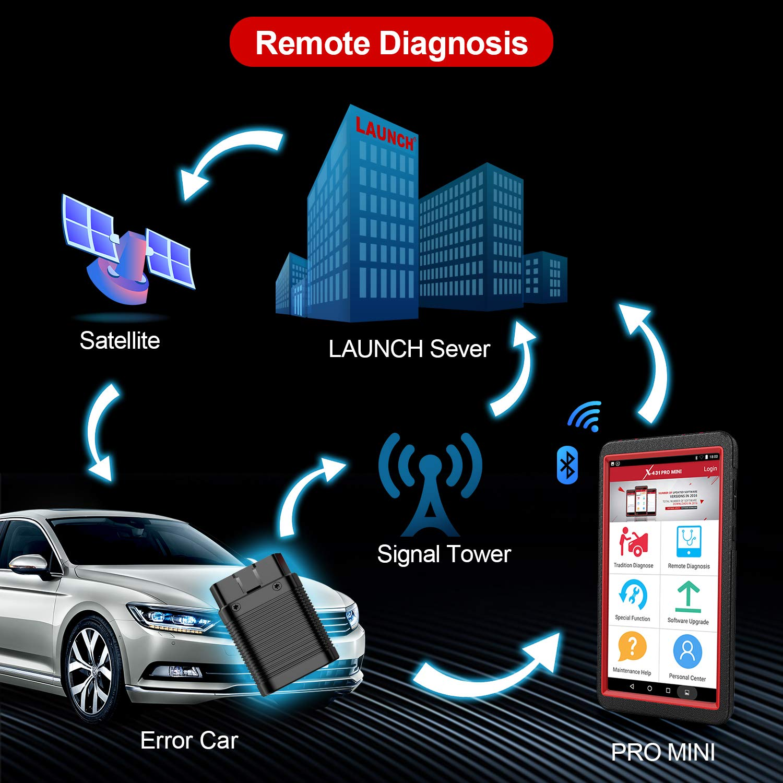 Amazon.com: LAUNCH X431 PRO Mini escáner bidireccional OBD2 ...