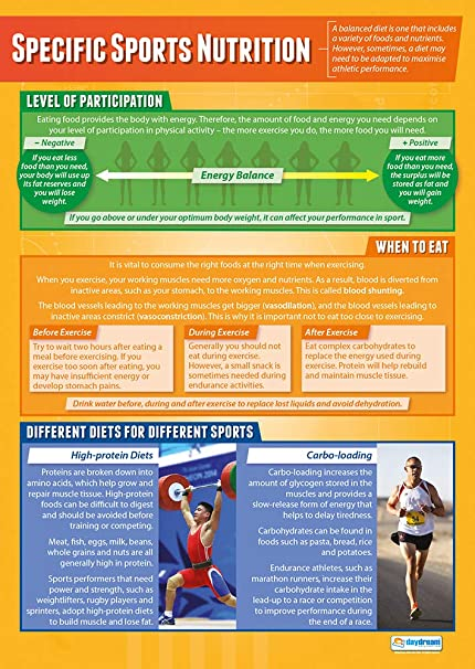 Amazon com: Specific Sports Nutrition | PE Posters | Gloss