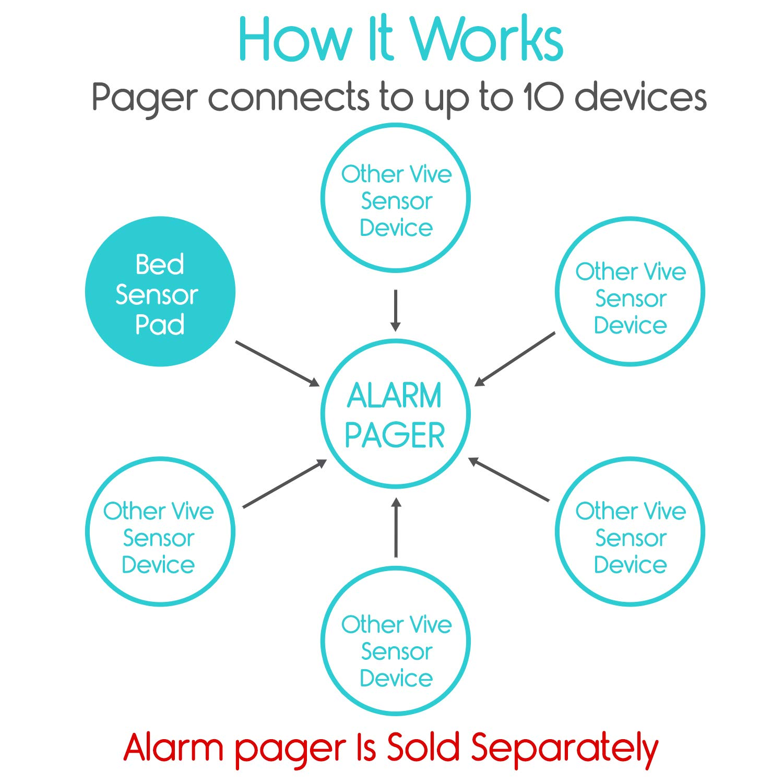 Vive Wireless Bed Alarm Mat - Silent Sensor Kit for Elderly, Senior,  Dementia Patients - Weight Movement