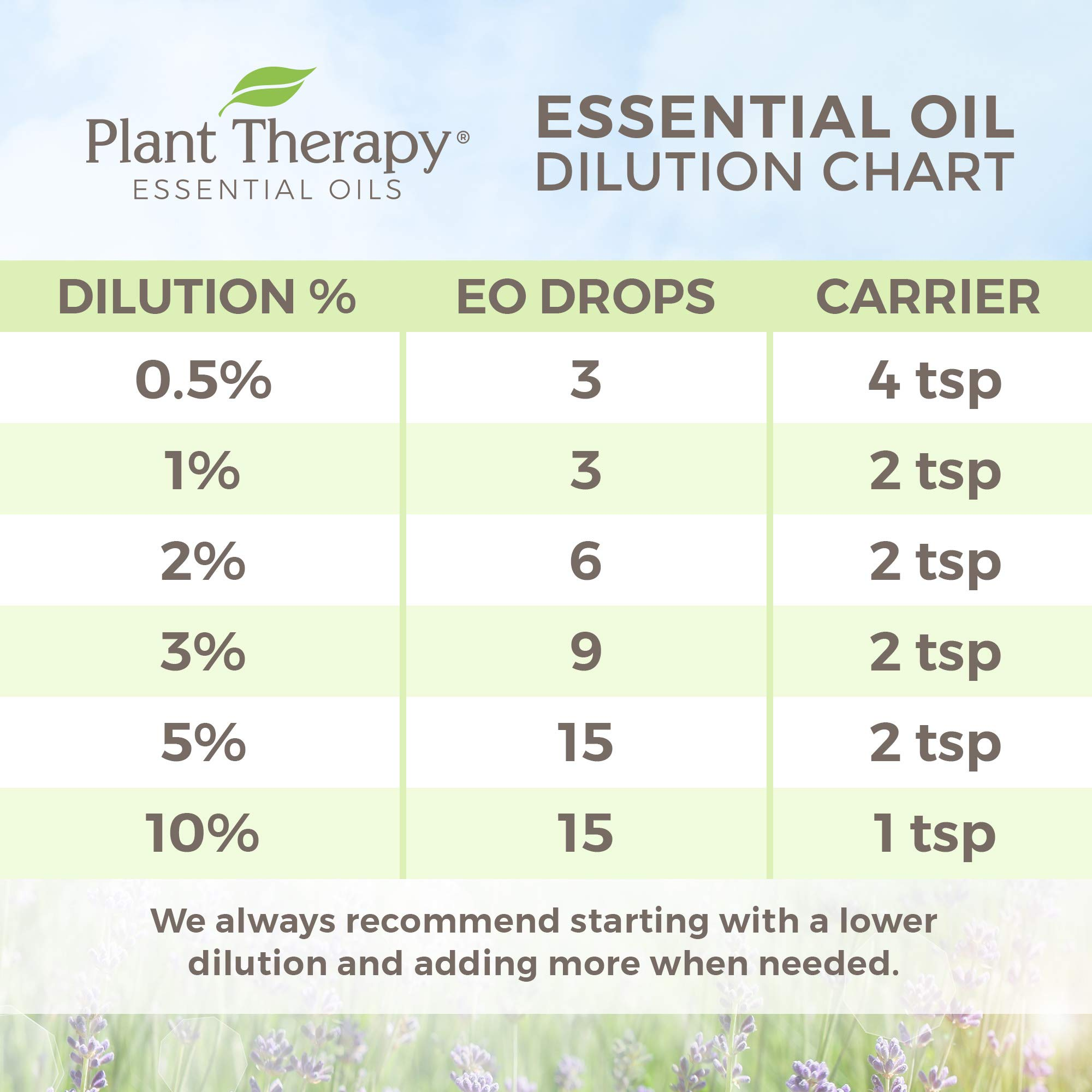 Plant Therapy Citronella Organic Essential Oil   100% Pure, USDA Certified Organic, Undiluted, Natural Aromatherapy, Therapeutic Grade   100 Milliliter (3.3 Ounce) by Plant Therapy (Image #6)