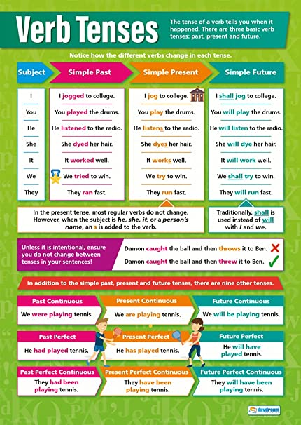 Verb Tenses | English Posters | Gloss Paper measuring 850mm x 594mm