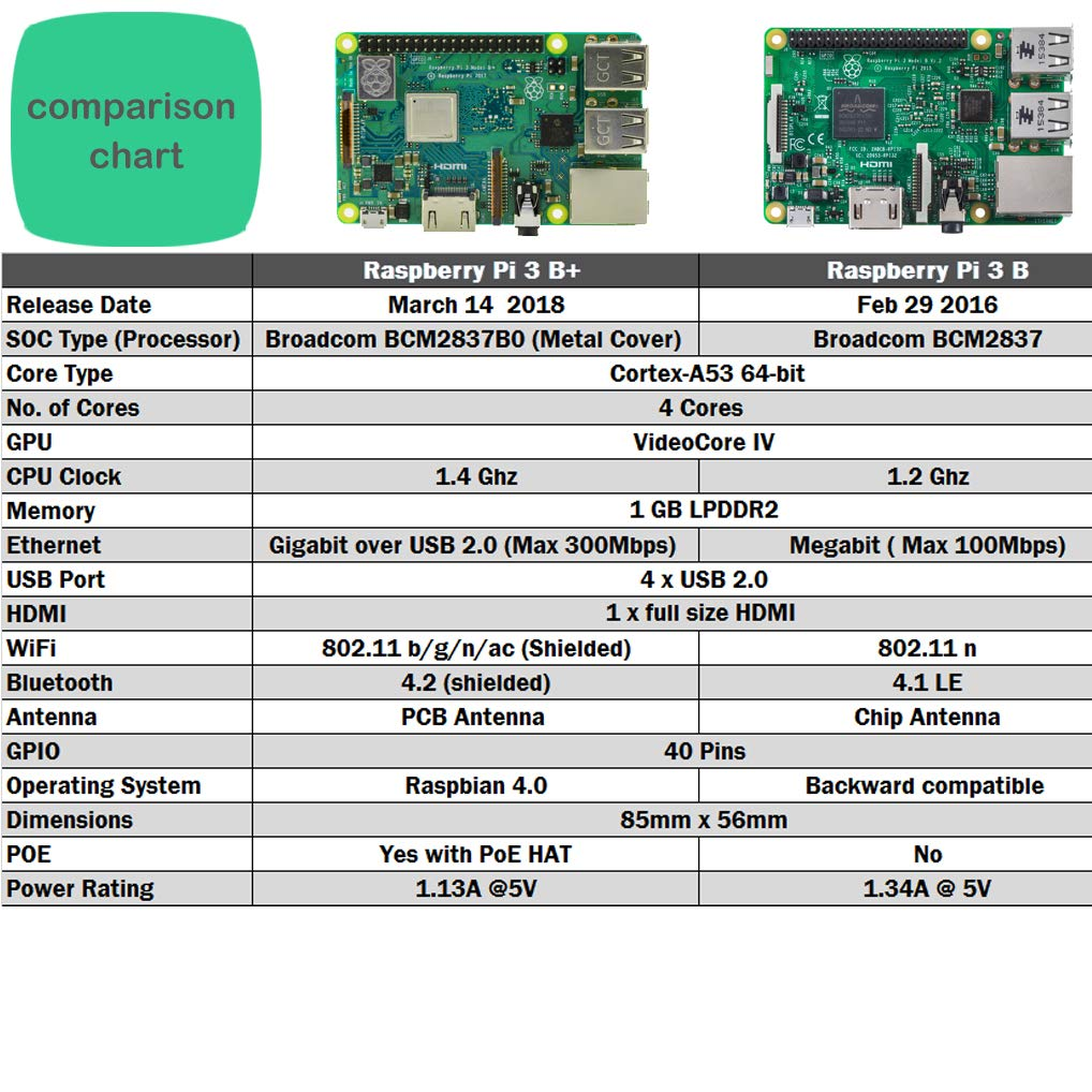 Vilros Raspberry Pi 3 B+ (B Plus) with Dual Clear Case and 2 5A Power  Supply [2018 Model]