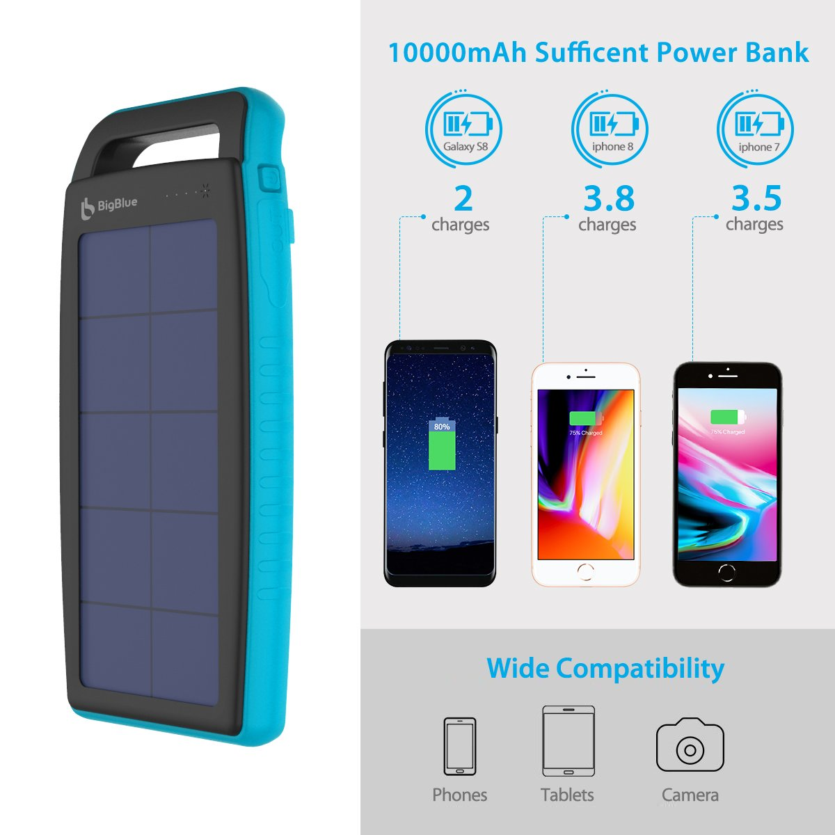 BigBlue Solar Battery Charger, 10000mAh IPX4 Waterproof Dual USB Ports Emergency Solar Powered Charger 6 LED Light Fast Charging Cellphone Tablet More Devices, Blue by BigBlue (Image #7)